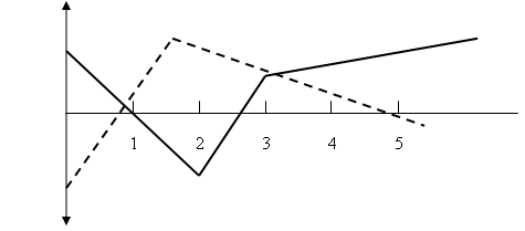 figures 2 en